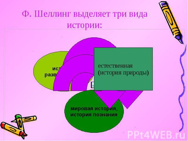 Ф. Шеллинг выделяет три вида истории: