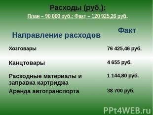 Расходы (руб.): План – 90 000 руб.: Факт – 120 925,26 руб.