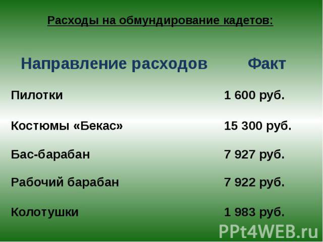 Расходы на обмундирование кадетов: