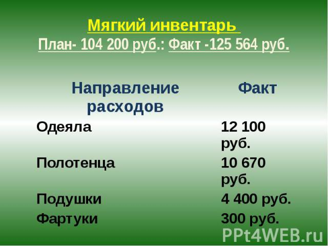 Мягкий инвентарь План- 104 200 руб.: Факт -125 564 руб.