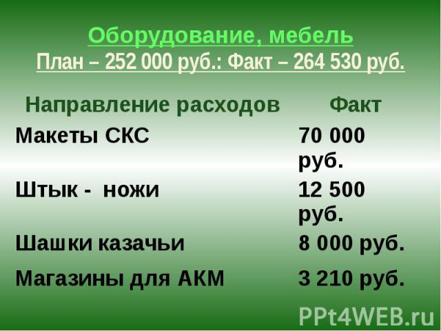 Оборудование, мебель План – 252 000 руб.: Факт – 264 530 руб.