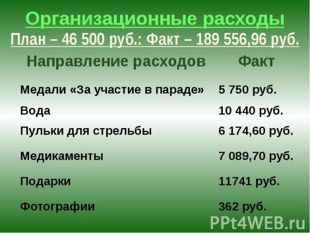 Организационные расходы План – 46 500 руб.: Факт – 189 556,96 руб.