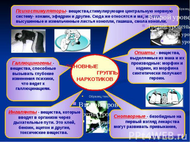 Психостимуляторы- вещества,стимулирующие центральную нервную систему- кокаин, эфедрин и другие. Сюда же относятся и марихуана, высушенные и измельченные листья конопли, гашиша, смола конопли.