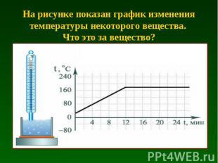 На рисунке показан график изменения температуры некоторого вещества. Что это за