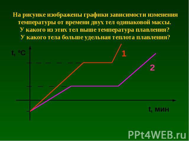На рисунке изображены графики зависимости изменения температуры от времени двух тел одинаковой массы. У какого из этих тел выше температура плавления? У какого тела больше удельная теплота плавления?