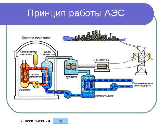 Принцип работы АЭС