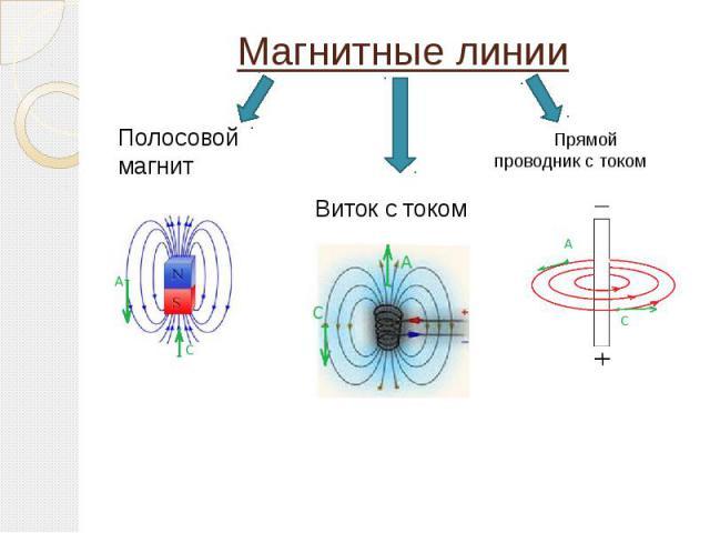 Магнитные линии Полосовой магнит