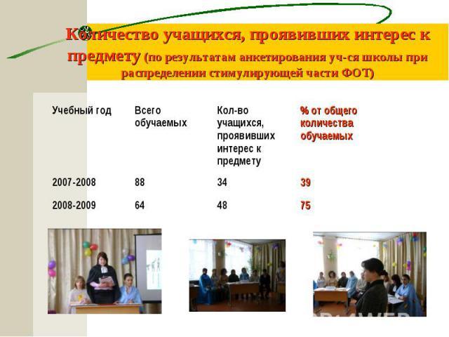 Количество учащихся, проявивших интерес к предмету (по результатам анкетирования уч-ся школы при распределении стимулирующей части ФОТ)