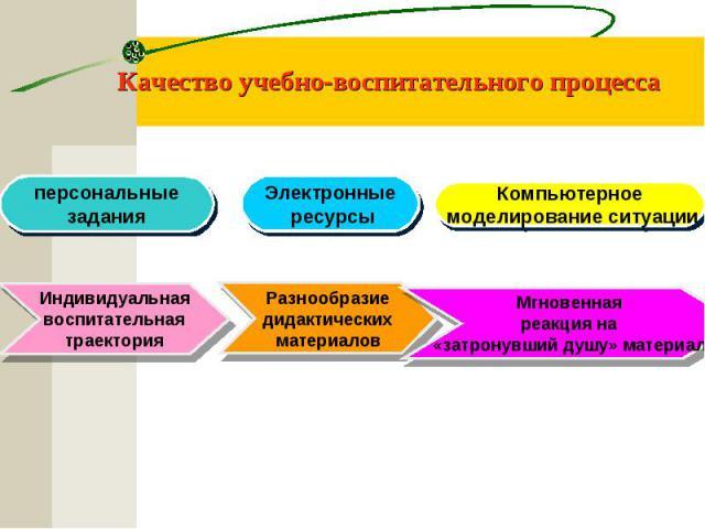 Качество учебно-воспитательного процесса