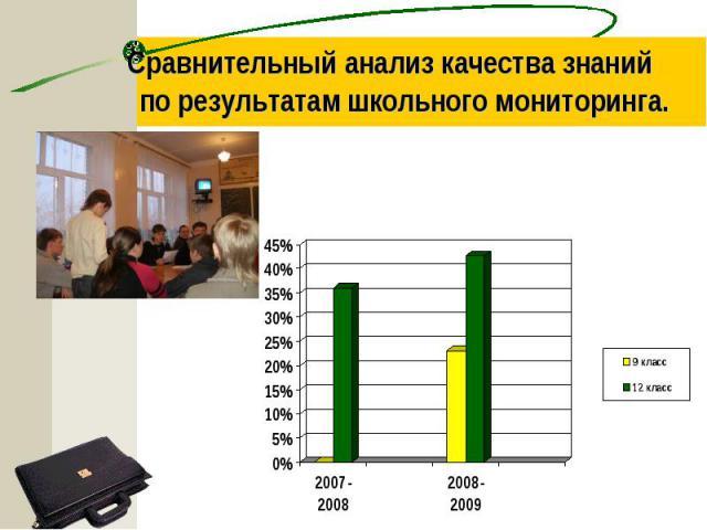 Сравнительный анализ качества знаний по результатам школьного мониторинга.