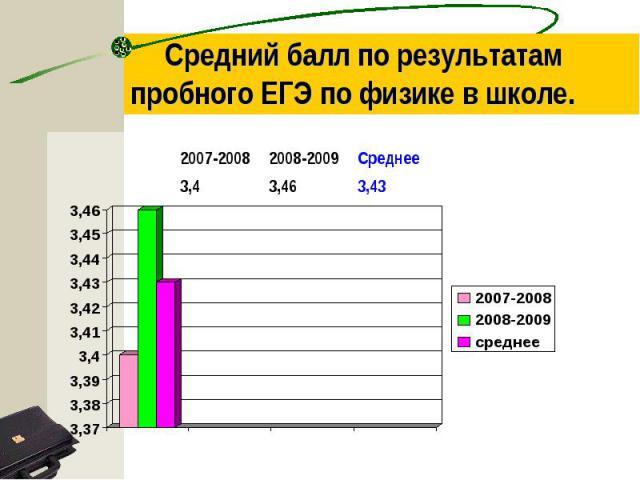 Средний балл по результатам пробного ЕГЭ по физике в школе.