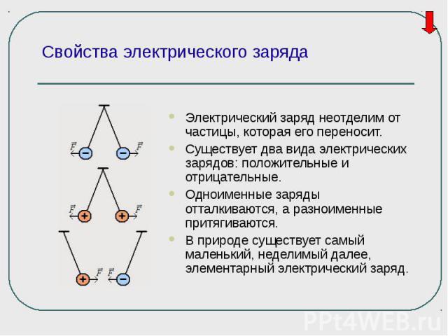 Электрический заряд неотделим от частицы, которая его переносит. Электрический заряд неотделим от частицы, которая его переносит. Существует два вида электрических зарядов: положительные и отрицательные. Одноименные заряды отталкиваются, а разноимен…