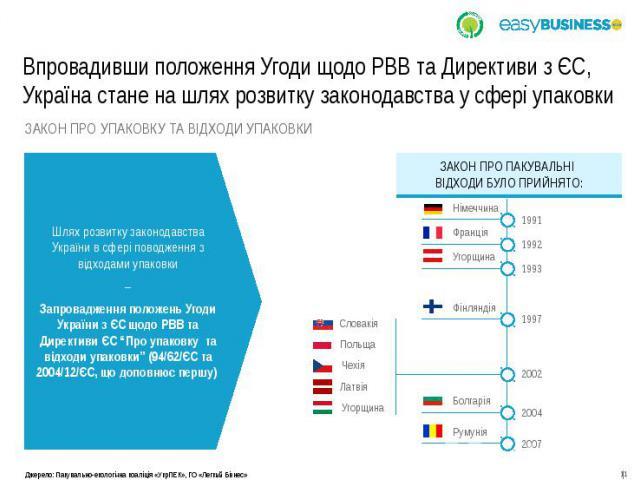 Впровадивши положення Угоди щодо РВВ та Директиви з ЄС, Україна стане на шлях розвитку законодавства у сфері упаковки