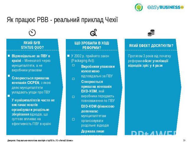 Як працює РВВ - реальний приклад Чехії