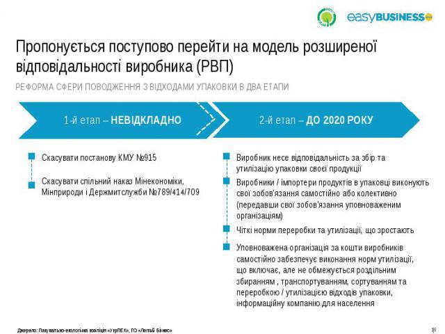 Пропонується поступово перейти на модель розширеної відповідальності виробника (РВП)