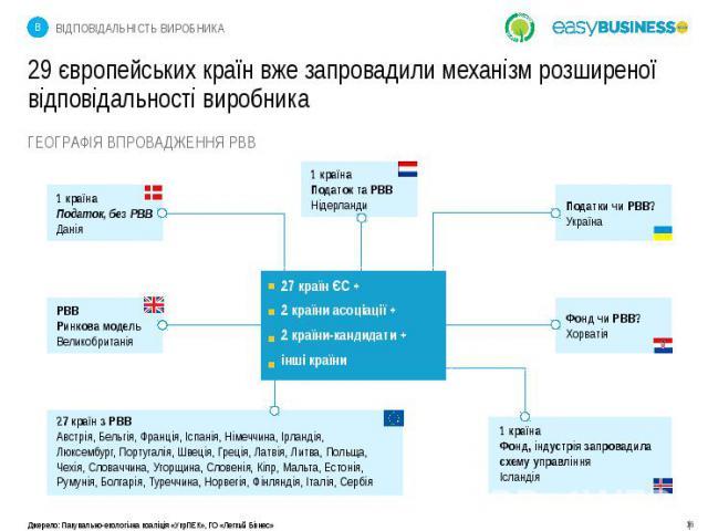 29 європейських країн вже запровадили механізм розширеної відповідальності виробника