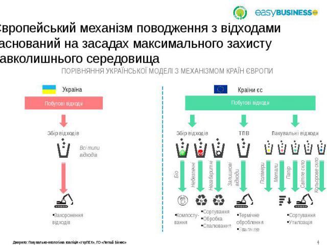 Європейський механізм поводження з відходами заснований на засадах максимального захисту навколишнього середовища