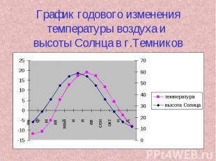 График годового изменения температуры воздуха и высоты Солнца в г.Темников