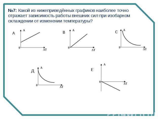 №7: Какой из нижеприведённых графиков наиболее точно отражает зависимость работы внешних сил при изобарном охлаждении от изменении температуры?