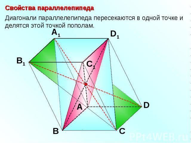 Свойства параллелепипедаДиагонали параллелепипеда пересекаются в одной точке и делятся этой точкой пополам.