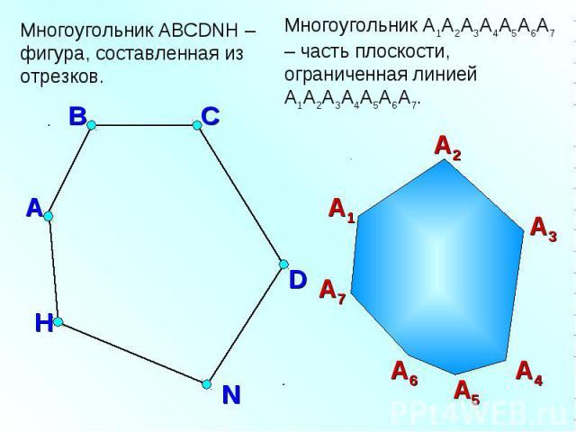 Многоугольник ABCDNH – фигура, составленная из отрезков.Многоугольник A1А2А3А4А5А6А7 – часть плоскости, ограниченная линиейA1А2А3А4А5А6А7.
