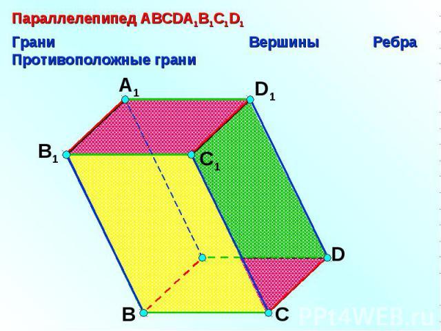 Параллелепипед АВСDA1B1C1D1Грани Вершины РебраПротивоположные грани