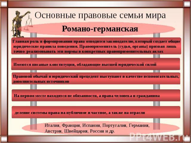 Основные правовые семьи мираРомано-германскаяИталия, Франция, Испания, Португалия, Германия, Австрия, Швейцария, Россия и др.