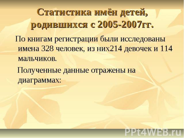 Статистика имён детей, родившихся с 2005-2007гг. По книгам регистрации были исследованы имена 328 человек, из них214 девочек и 114 мальчиков. Полученные данные отражены на диаграммах: