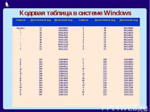 Кодовая таблица в системе Windows
