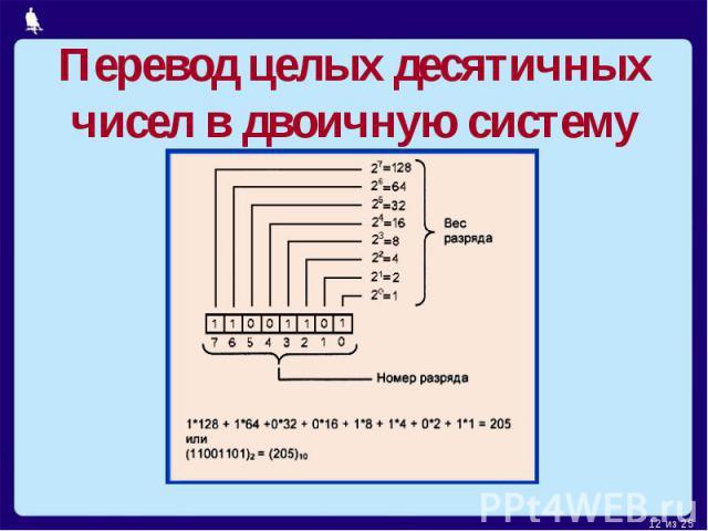 Перевод целых десятичных чисел в двоичную систему