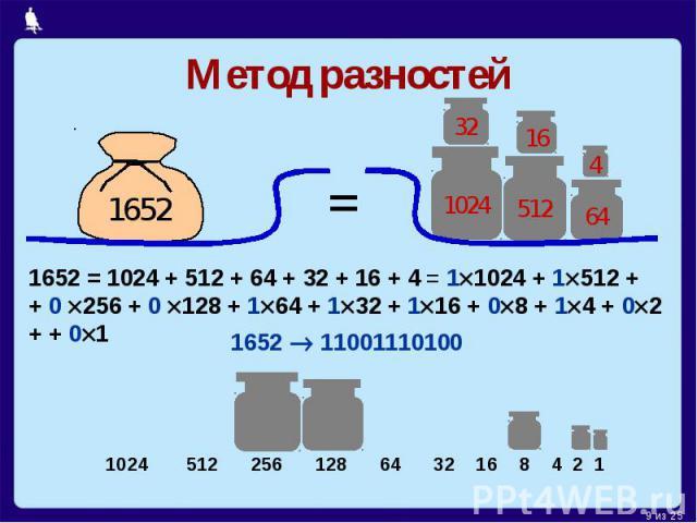 Метод разностей1652 = 1024 + 512 + 64 + 32 + 16 + 4 = 11024 + 1512 ++ 0 256 + 0 128 + 164 + 132 + 116 + 08 + 14 + 02 + + 01
