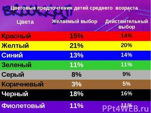 Цветовые предпочтения детей среднего возраста