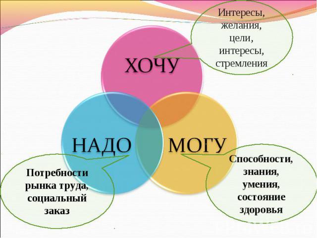 Интересы, желания, цели, интересы, стремленияПотребности рынка труда, социальный заказСпособности, знания, умения, состояние здоровья