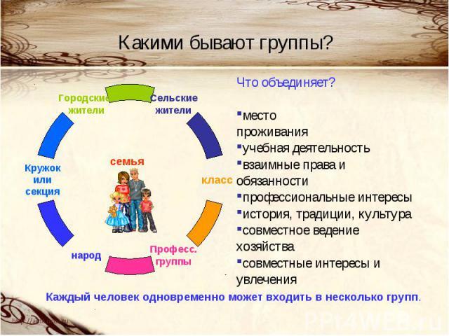 Какими бывают группы? Что объединяет?место проживанияучебная деятельностьвзаимные права и обязанностипрофессиональные интересыистория, традиции, культура совместное ведение хозяйствасовместные интересы и увлеченияКаждый человек одновременно может вх…