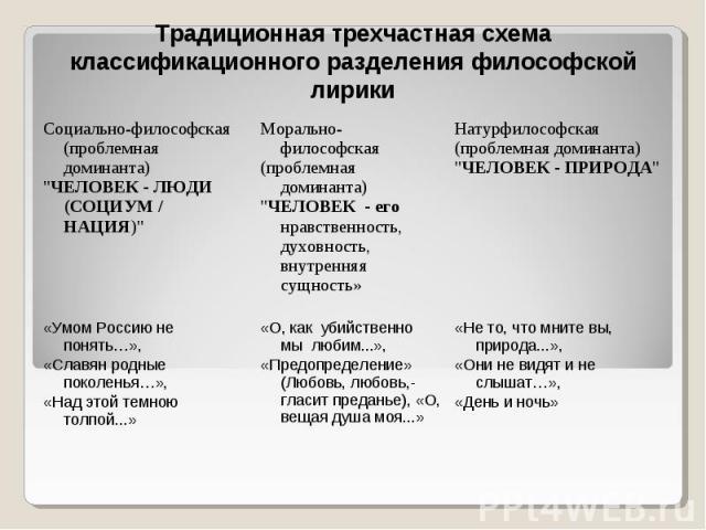 Традиционная трехчастная схема классификационного разделения философской лирики