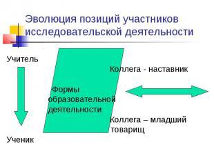 Эволюция позиций участников исследовательской деятельности Учитель Коллега - нас
