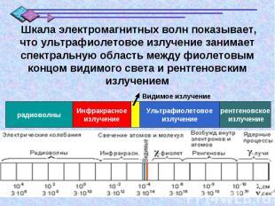 Шкала электромагнитных волн показывает, что ультрафиолетовое излучение занимает