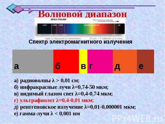 ..Волновой диапазонСпектр электромагнитного излучения а) радиоволны λ>0,01см; б) инфракрасные лучи λ=0,74-50 мкм; в) видимый глазом свет λ=0,4-0,74 мкм; г) ультрафиолет λ=0,4-0,01 мкм; д) рентгеновское излучение λ=0,01-0,000001 мкм; е) гамма-лучи λ