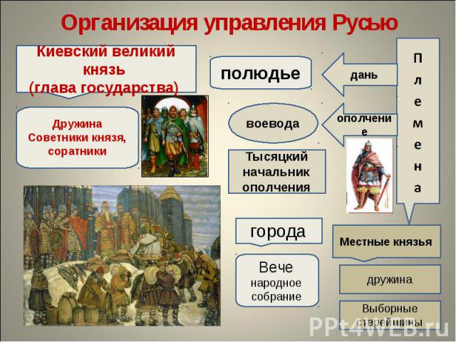 Организация управления РусьюКиевский великий князь (глава государства) ДружинаСоветники князя, соратники
