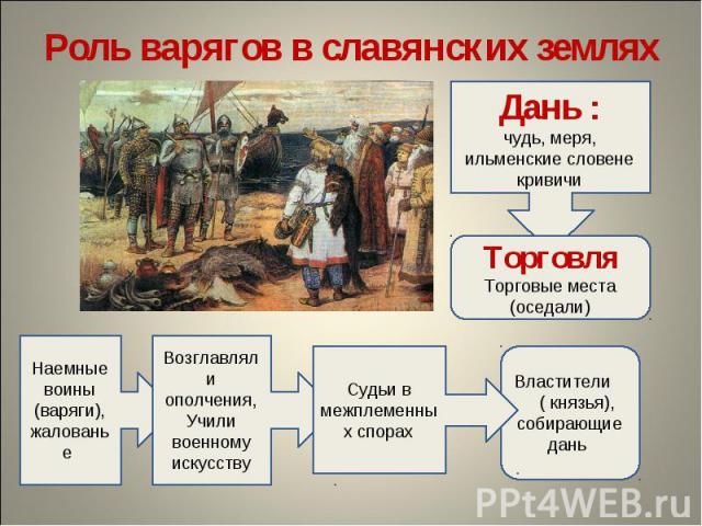 Роль варягов в славянских земляхДань :чудь, меря,ильменские словенекривичиТорговляТорговые места(оседали)