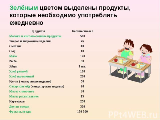 Зелёным цветом выделены продукты, которые необходимо употреблять ежедневно