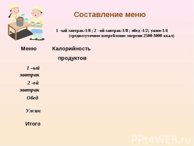 Составление меню1 –ый завтрак-1/8 ; 2 –ой-завтрак-1/8 ; обед -1/2; ужин-1/4(среднесуточное потребление энергии 2500-3000 ккал)