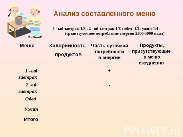 Анализ составленного меню1 –ый завтрак-1/8 ; 2 –ой-завтрак-1/8 ; обед -1/2; ужин-1/4(среднесуточное потребление энергии 2500-3000 ккал)