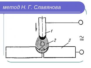 метод Н. Г. Славянова