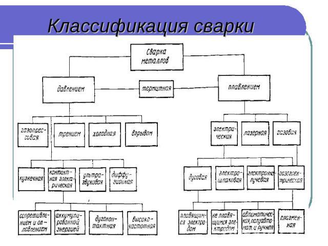 Классификация сварки
