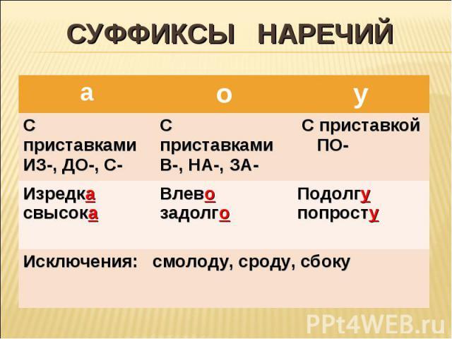 СУФФИКСЫ НАРЕЧИЙ