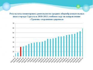 Результаты мониторинга деятельности средних общеобразовательных школ города Сург