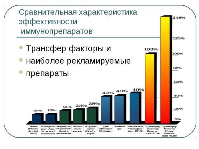 Сравнительная характеристика эффективности иммунопрепаратов Трансфер факторы и наиболее рекламируемые препараты