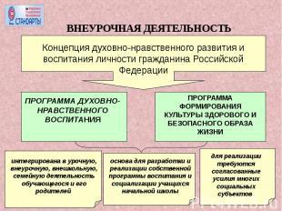 ВНЕУРОЧНАЯ ДЕЯТЕЛЬНОСТЬКонцепция духовно-нравственного развития и воспитания лич