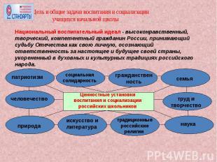 Цель и общие задачи воспитания и социализации учащихся начальной школыНациональн